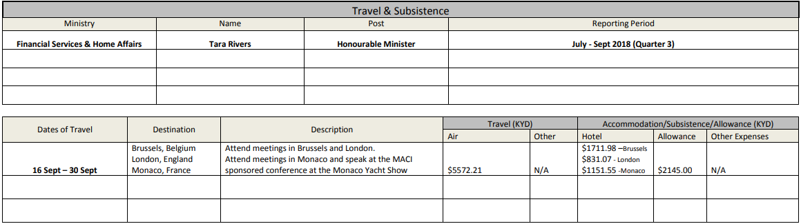 Tara Rivers expenses on trip to London, Brussels and Monaco, Sept 2018